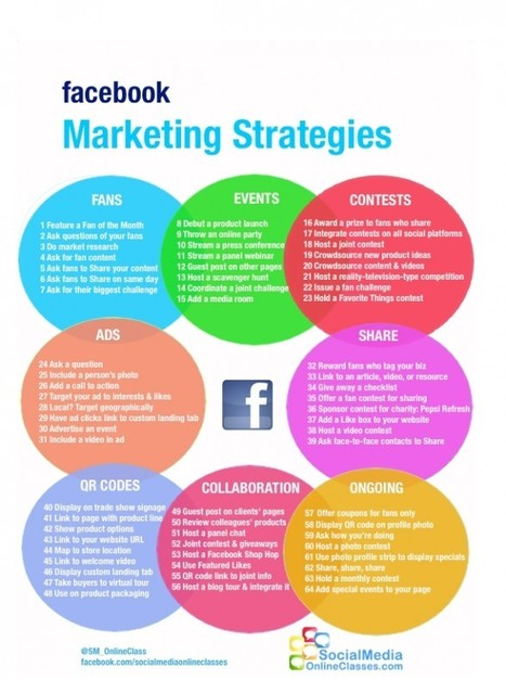Facebook Marketing Strategies | Visual.ly | Social Media Guru | Scoop.it