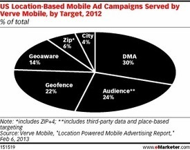 Location Targeting Is Getting More Sophisticated | What are QR Codes and their purpose. | Scoop.it