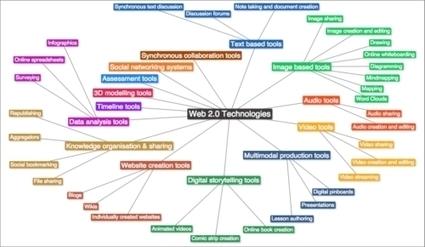 A Typology of Web 2.0 Learning Technologies | Zentrum für multimediales Lehren und Lernen (LLZ) | Scoop.it