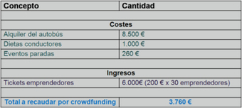StartupBus lanza campaña de crowdfunding para apoyar a emprendedores | Mprende | Scoop.it
