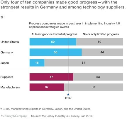 Getting the most out of Industry 4.0   McKinsey & Company   The Innovation Economy   Scoop.it