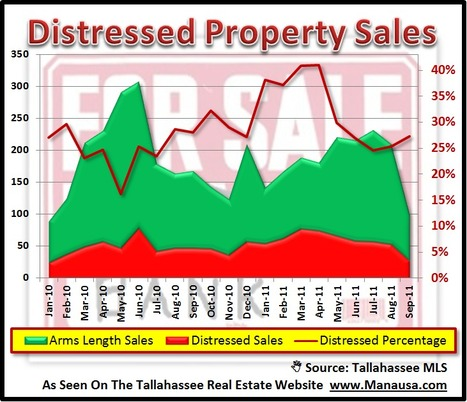 1 in 4 home sales are REO and short sales in Tallahassee | Real Estate Short Sales News | Scoop.it