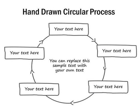 How To Create A Hand Drawn Circular Process Diagram in PowerPoint | PowerPoint Presentation | PowerPoint Tips & Presentation Design | Scoop.it