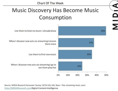 MIDiA Chart Of The Week: Music Discovery | MIDiA Research | The New Business of Music Technology | Scoop.it