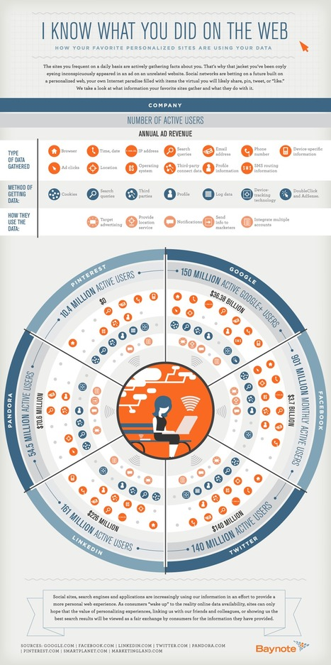 I Know What You Did on the Web | Visual.ly | Social Media and Web Infographics hh | Scoop.it