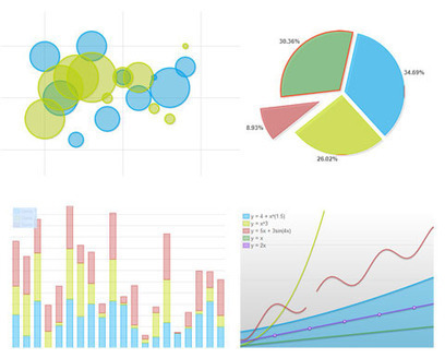 Open Source HTML5 Charts & Graphs – Flotr2 | The World of Open | Scoop.it