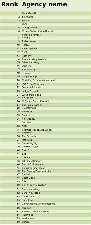 AGENCY NEWS: 2013 B2B Agencies League Table   b2bmarketing.net   Il Social Media Marketing per il B2B   Scoop.it