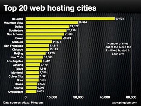 ¿Dónde vive el hosting? - Zona Seo | SEO, Social Media, SEM | Scoop.it