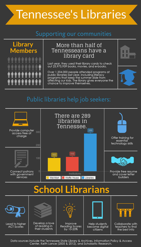 2014 Tennessee Library Legislative Day Infographic | Tennessee Libraries | Scoop.it