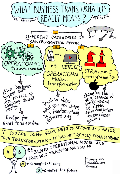 What Business Transformation Really Means | Graphic Coaching | Scoop.it
