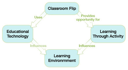 What is flipped classroom - The University of Queensland, Australia | Guided Inquiry | Scoop.it