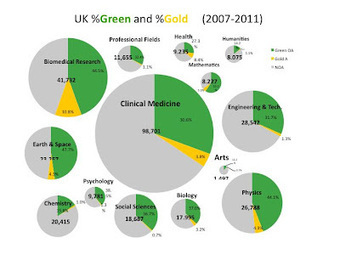 Open Access in the UK: Reinventing the Big Deal | Open Access News from the RSP team | Scoop.it