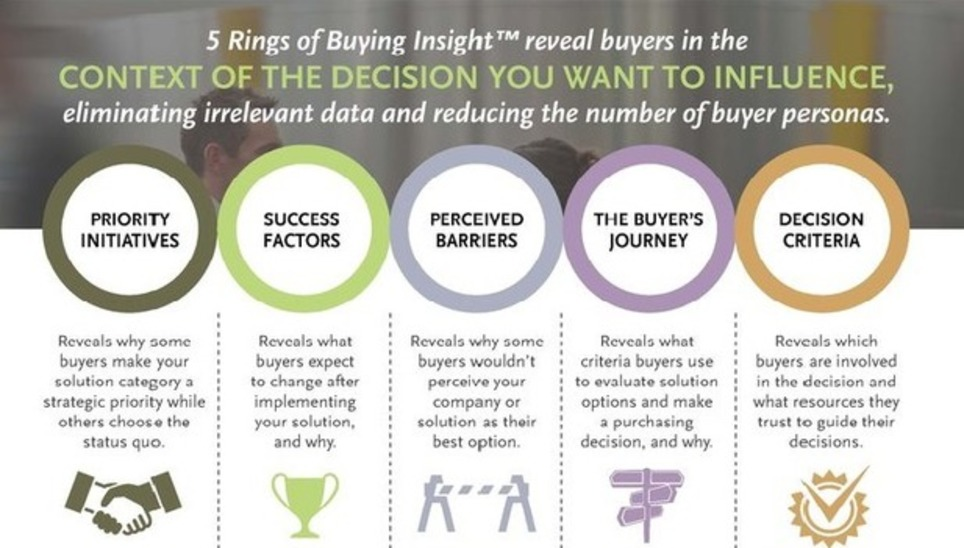 Comment créer des personas réellement efficaces. - #Inboundmarketing | Les Médias Sociaux pour l'entreprise | Scoop.it