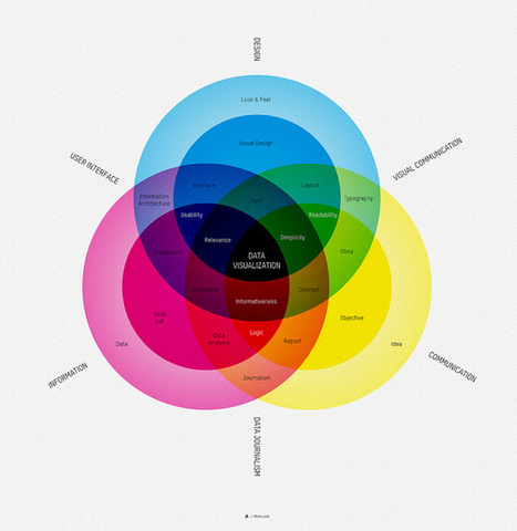 Visual Loop - What is data visualization? by Audree Lapierre | Data Visualization and Infographics | Scoop.it