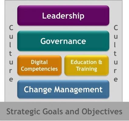 The Bricks and Mortar of Digital Transformation | Social stuff - Techno & co | Scoop.it
