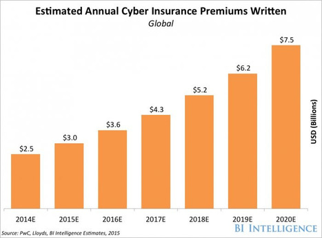 Demand for cyber insurance is set to explode | Digital Transformation of Businesses | Scoop.it