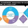 Social TV is everywhere