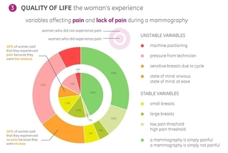 Breast Cancer Patients Have Their Say in a New Data Visualization - GE Healthcare News | Patient Self Management | Scoop.it