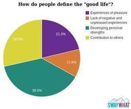 How Do People Define the | Life Coaching | Scoop.it