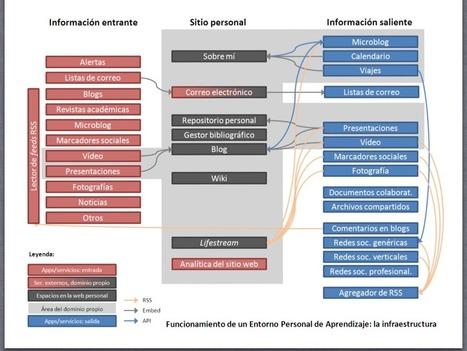 Educación Superior en Red - 2014 #esenredUV: El #PLEaumentado | Dídac &TIC | Scoop.it