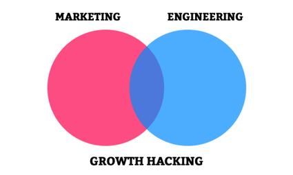 Le growth hacking, buzzword du moment ou concept d'avenir ?   Webmarketing & Communication digitale   Scoop.it