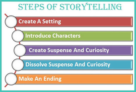 Turning Content from 'Meh' to Wow With Storytelling | Entrepreneur | Social Media Tips by FMMG | Scoop.it