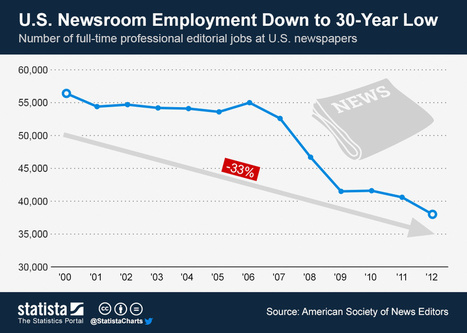 U.S. Newsroom Employment Down to 30-Year Low | Educational Innovation and Distance Education | Scoop.it