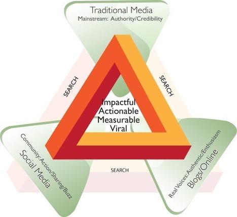 Marketing and Intelligent Strategies | Social Media Today | jobbazzar | Scoop.it