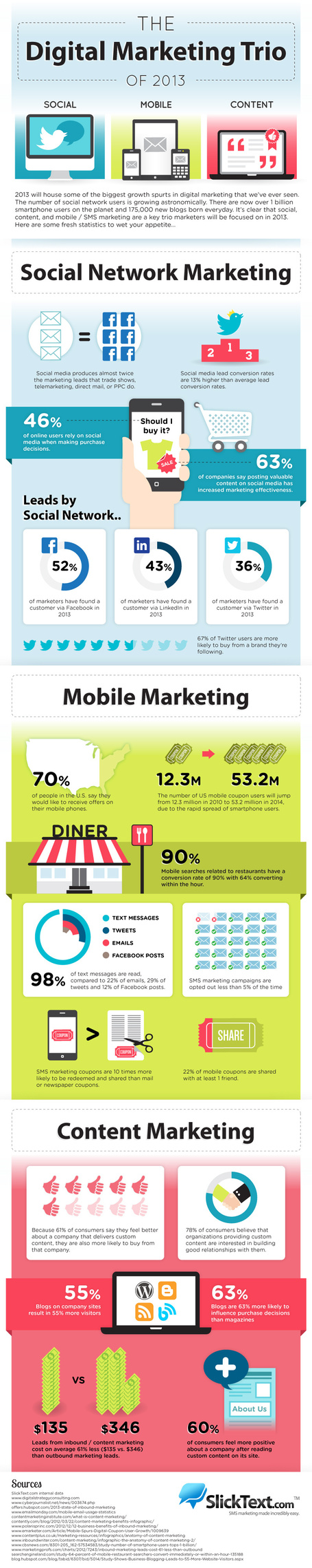 The Digital Marketing Trio Of 2013 [Infographic] | Online Marketing Tools and Tips | Scoop.it