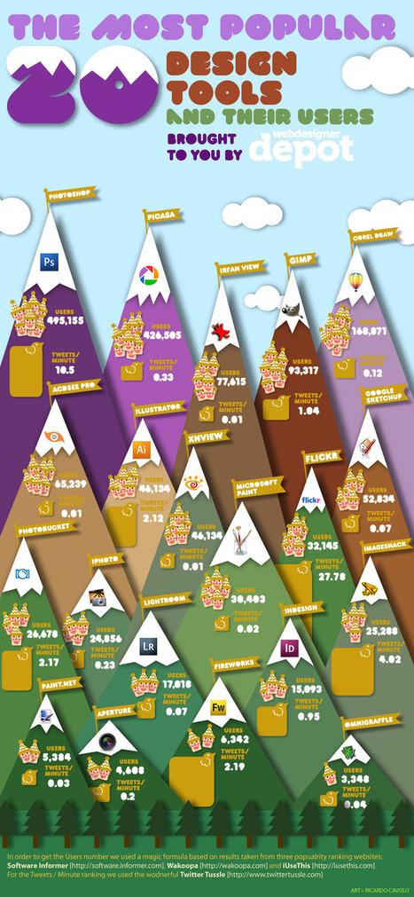 Infographics ‹ Mostash – social marketing boutique | Infographics For Edu | Scoop.it
