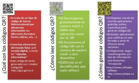 "Aprender y Compartir: Códigos QR: ""cápsulas informativas"" capturadas con nuestros móviles inteligentes 