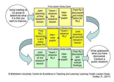 Lesson Study in Maths – The Experience of 3 Teachers | Class ... | School-based Professional Learning | Scoop.it