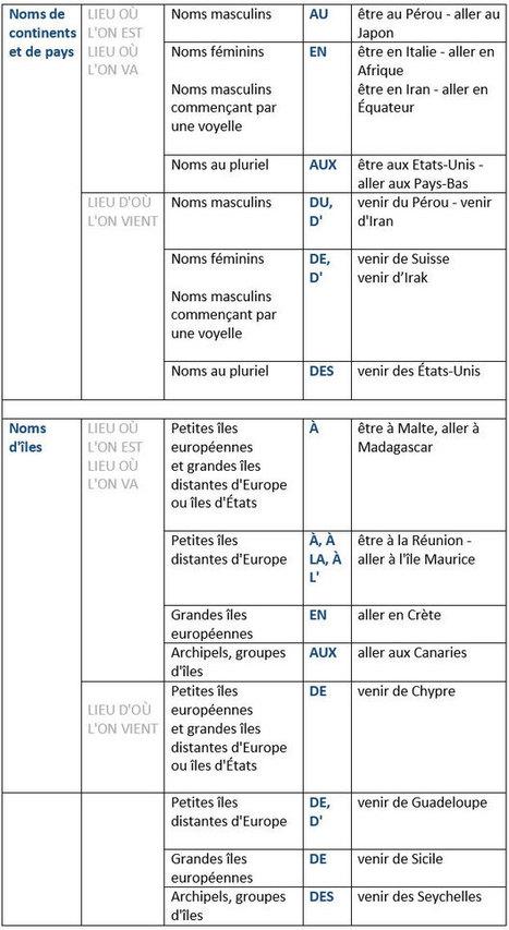 Emploi des prépositions devant les noms géographiques | Remue-méninges FLE | Scoop.it