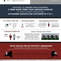 A Librarians Worth | Visual.ly | Future of School Libraries | Scoop.it