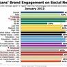 Social Media Trendwatcher