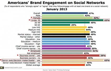 14 Social Media Insights: What Customers Seek   Social Media Trendwatcher   Scoop.it