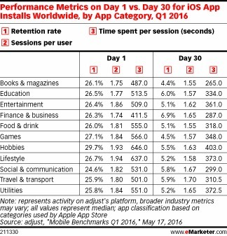 The Mobile App Environment Is More Challenging than Ever - eMarketer | Mobile Customer Experience Management | Scoop.it