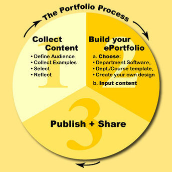 Aspectos interesantes en el diseño de Portafolio Electrónico | Curso #ccfuned:Portafolio digital en educación | Scoop.it