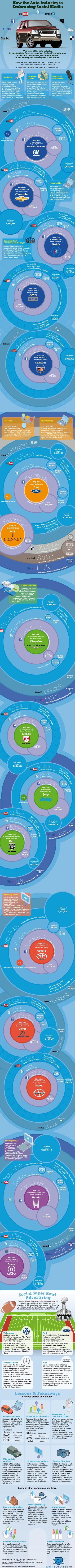 2013 Social Media Marketing Predictions for Car Dealers | Car Industry Insight | Scoop.it