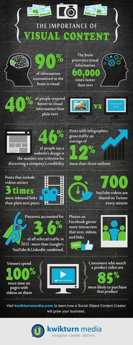 12 Tips On How to Create Your Content.. [Infographic] | Content Marketing & Content Strategy | Scoop.it