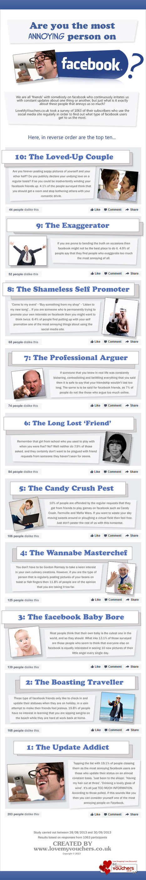 The 10 Most Annoying Types of People on Facebook - Jeffbullas's Blog | Social Media | Scoop.it