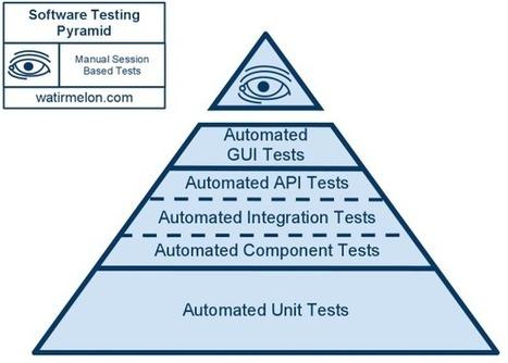 Roojoom: Agile testing - Manual testing in agile developemnt | Agile testing | Scoop.it