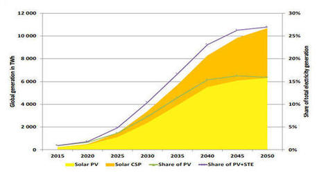 Solar Could Be The World's Most Important Energy Source By 2050 | green infographics | Scoop.it