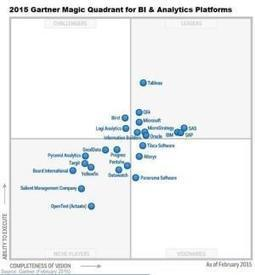 Critiquing the Gartner BI and analytics MQ - diginomica | Designing  service | Scoop.it