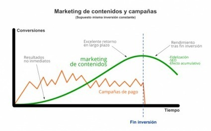 10+1 falsos mitos del marketing online, con los datos en la mano | Estrategias de marketing | Scoop.it