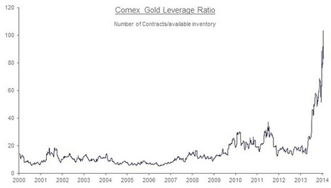 The Potential Exists For an Epic Short Squeeze in Physical Gold | Zero Hedge | Gold and What Moves it. | Scoop.it