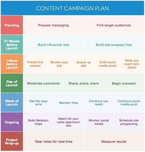 How to Create a Winning Content Promotion Plan - BuzzStream | Content Creation, Curation, Management | Scoop.it