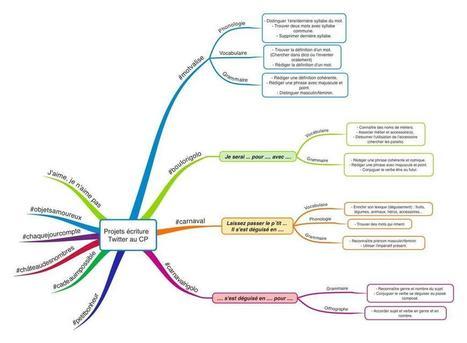 Projet écriture Twitter au CP | Classemapping | Scoop.it