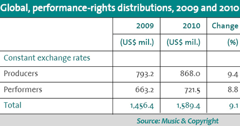 It's Ugly, But at Least Performance Royalties Are Growing... - Digital Music News | Kill The Record Industry | Scoop.it