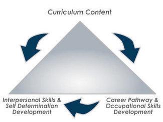 OLS - Occupational Life Skills @ Bellevue College | College autism programs | Scoop.it